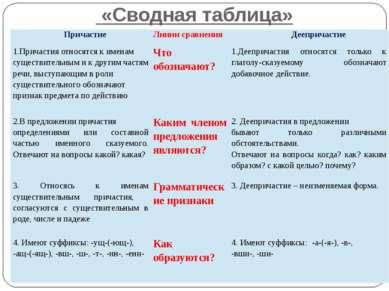 «Сводная таблица» Причастие Линиисравнения Деепричастие 1.Причастия относятся...