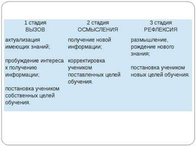 1 стадия ВЫЗОВ 2 стадия ОСМЫСЛЕНИЯ 3 стадия РЕФЛЕКСИЯ актуализация имеющих зн...