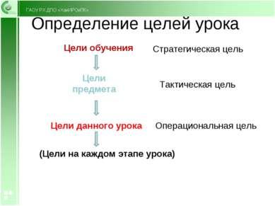 Определение целей урока Цели обучения Цели предмета Цели данного урока (Цели ...