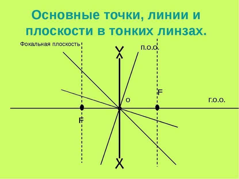 Основные точки, линии и плоскости в тонких линзах. О Г.О.О. П.О.О. F F Фокаль...