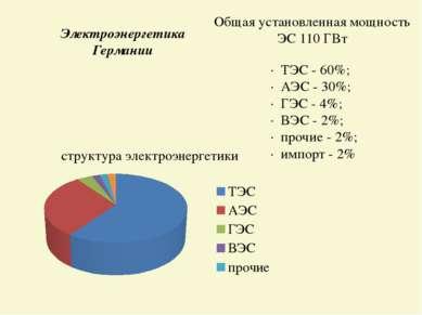 · ТЭС - 60%; · АЭС - 30%; · ГЭС - 4%; · ВЭС - 2%; · прочие - 2%; · импорт - 2...