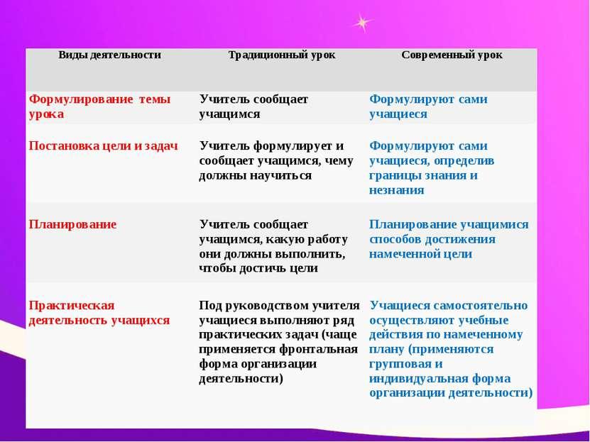 Виды деятельности Традиционный урок Современный урок Формулирование темы урок...