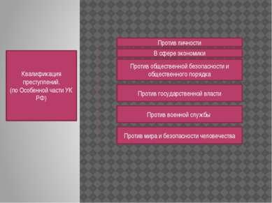 Квалификация преступлений. (по Особенной части УК РФ) Против личности В сфере...