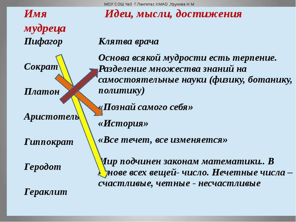 МОУ СОШ №3 Г.Лангепас ХМАО ,Урунова Н.М Имя мудреца Идеи, мысли, достижения П...