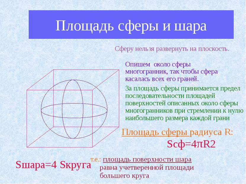 Площадь сферы и шара Сферу нельзя развернуть на плоскость. Опишем около сферы...