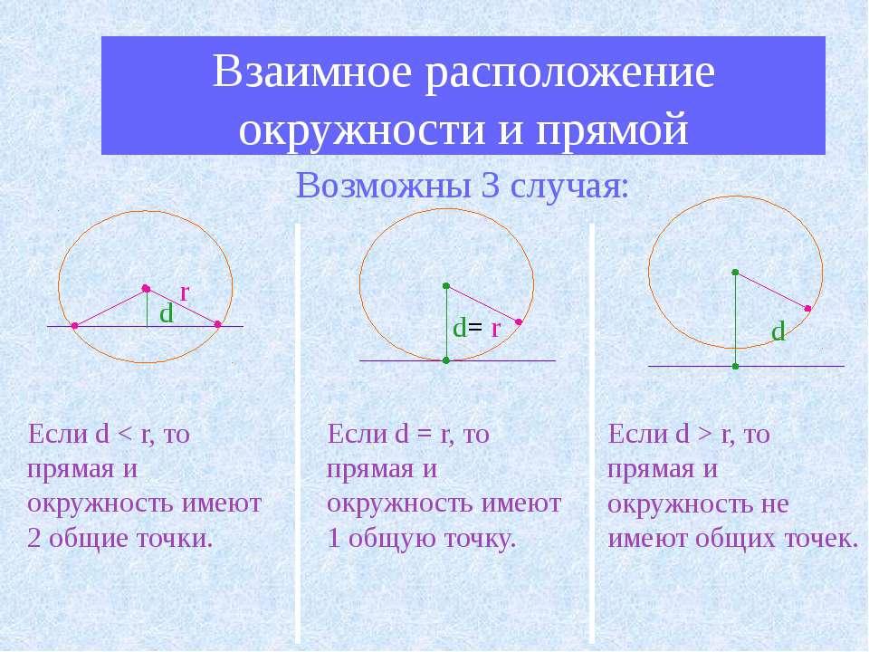 Взаимное расположение окружности и прямой Возможны 3 случая: d d r Если d < r...