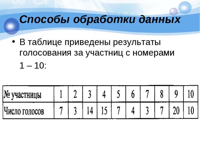 Способы обработки данных В таблице приведены результаты голосования за участн...