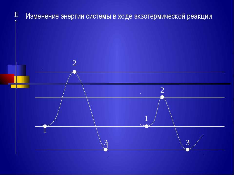E 1 . . 2 . 3 . 1 . 2 . 3 Изменение энергии системы в ходе экзотермической ре...