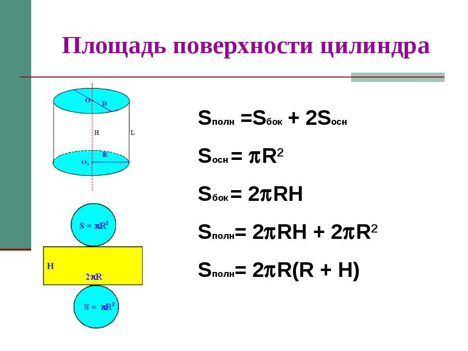 Площадь поверхности цилиндра Sполн =Sбок + 2Sосн Sосн = R2 Sбок = 2 RH Sполн=...
