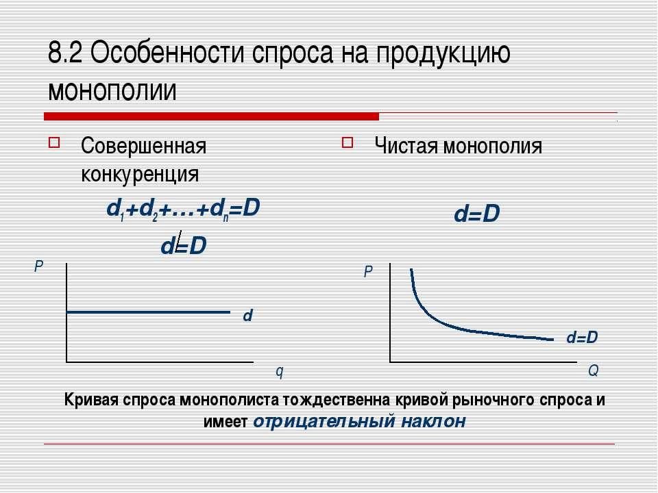 8.2 Особенности спроса на продукцию монополии Совершенная конкуренция d1+d2+…...