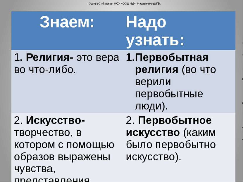 г.Усолье-Сибирское, МОУ «СОШ №2», Масленникова Г.В. Знаем: Надо узнать: 1. Ре...