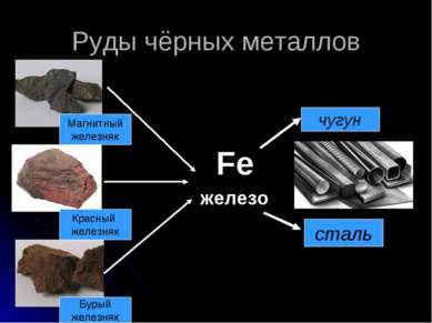 Руды чёрных металлов Магнитный железняк Красный железняк Бурый железняк желез...