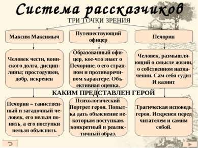 Система рассказчиков ТРИ ТОЧКИ ЗРЕНИЯ Путешествующий офицер Максим Максимыч П...