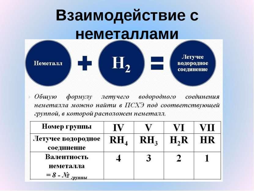 Взаимодействие с неметаллами