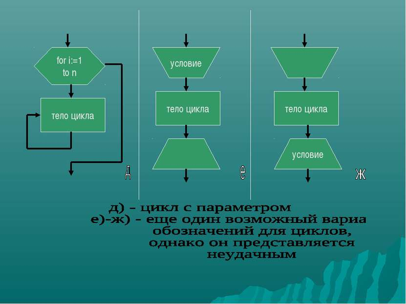 for i:=1 to n тело цикла условие тело цикла тело цикла условие