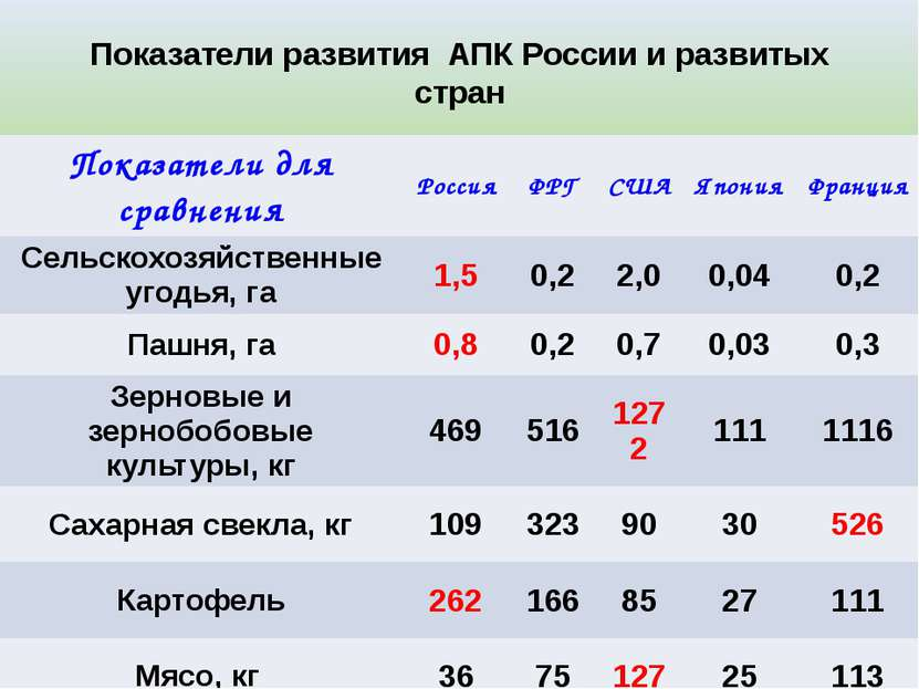 Показатели развития АПК России и развитых стран Показатели длясравнения Росси...