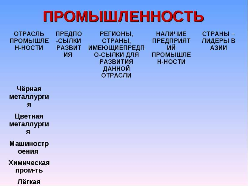 ПРОМЫШЛЕННОСТЬ ОТРАСЛЬ ПРОМЫШЛЕН-НОСТИ ПРЕДПО-СЫЛКИ РАЗВИТИЯ РЕГИОНЫ, СТРАНЫ,...