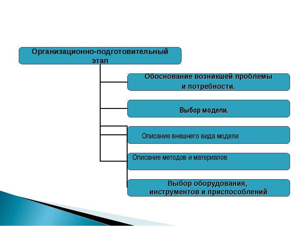 Выбор модели. Описание внешнего вида модели Описание методов и материалов