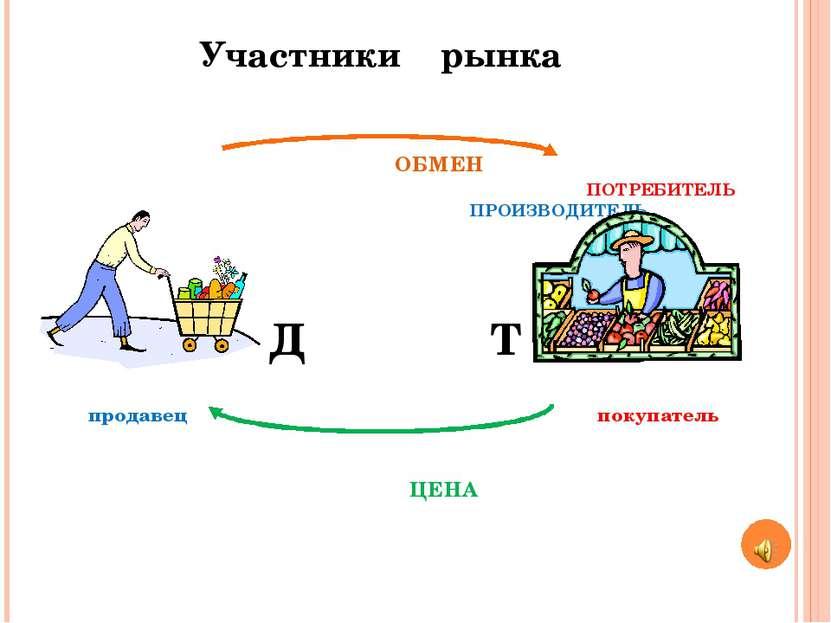 Участники рынка ОБМЕН ПОТРЕБИТЕЛЬ ПРОИЗВОДИТЕЛЬ Д Т продавец покупатель ЦЕНА