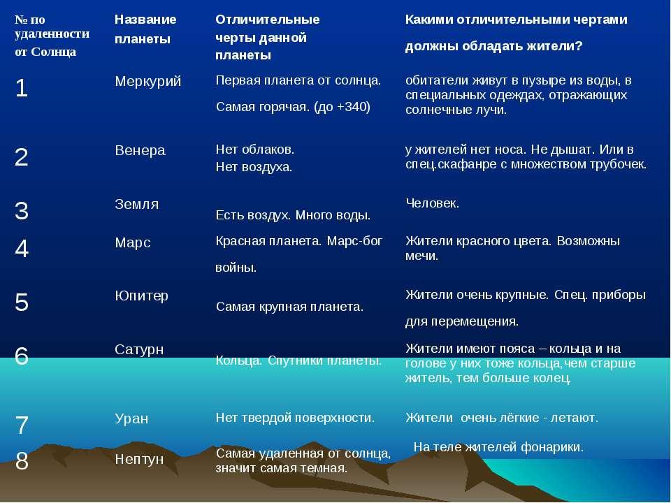 № по удаленности от Солнца Название планеты Отличительные черты данной планет...