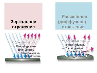 Зеркальное отражение Рассеянное (диффузное) отражение