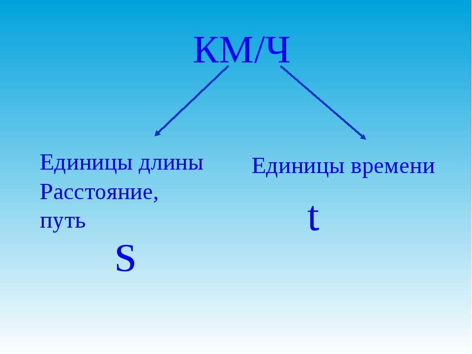 КМ/Ч Единицы длины Единицы времени Расстояние, путь S t