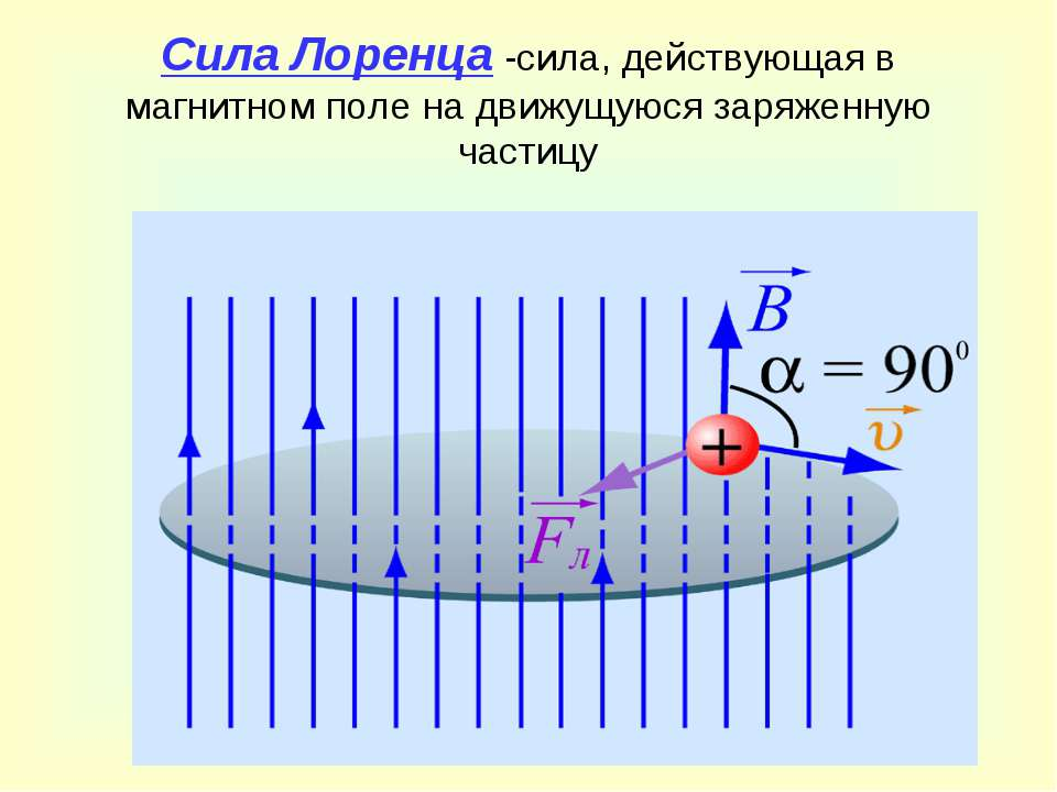 Сила Лоренца -сила, действующая в магнитном поле на движущуюся заряженную час...