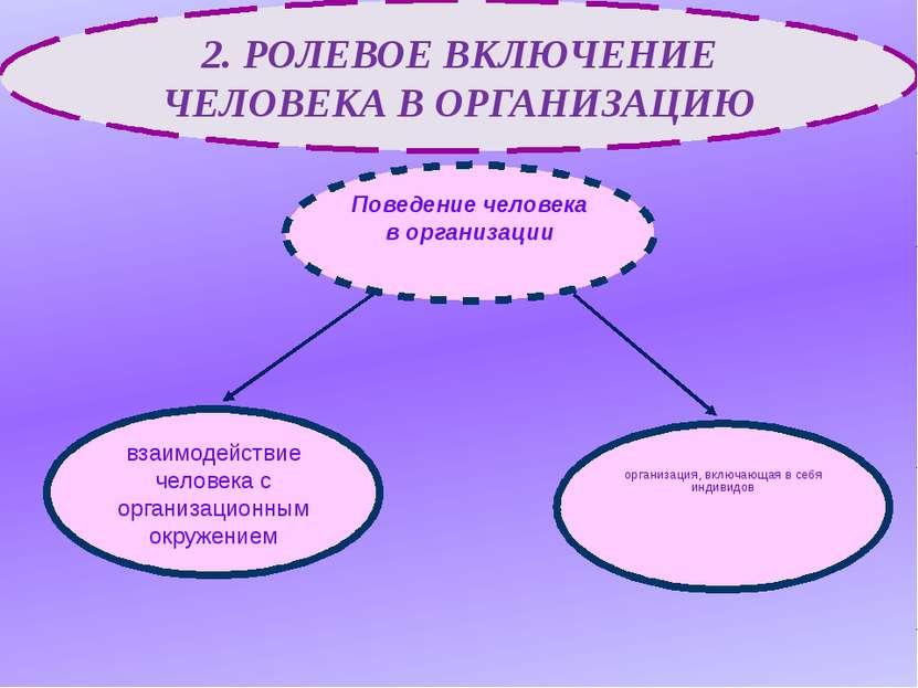 взаимодействие человека с организационным окружением организация, включающая ...