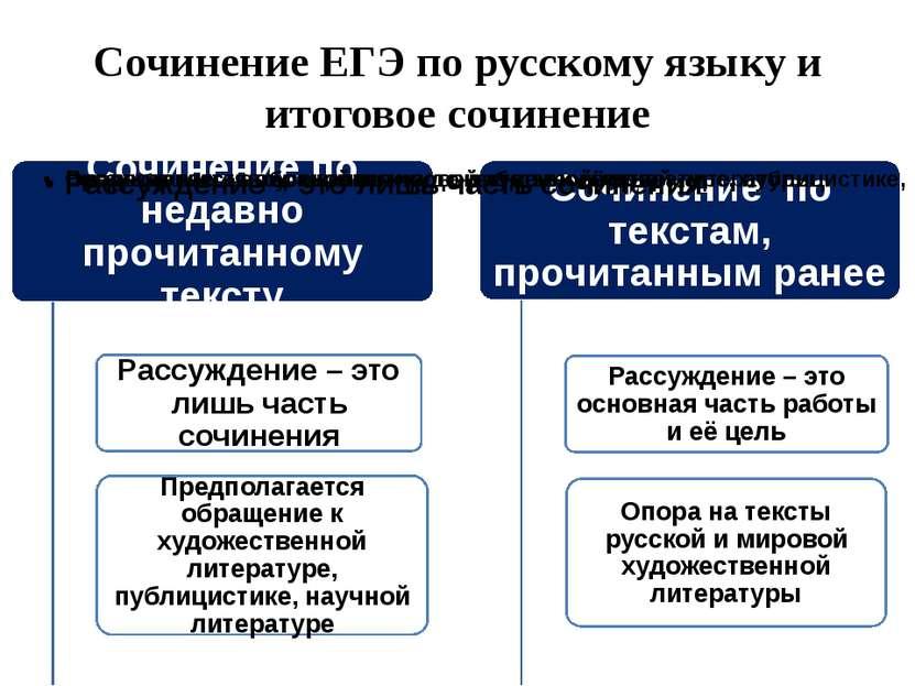 Сочинение ЕГЭ по русскому языку и итоговое сочинение