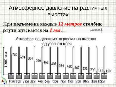 Атмосферное давление на различных высотах При подъеме на каждые 12 метров сто...