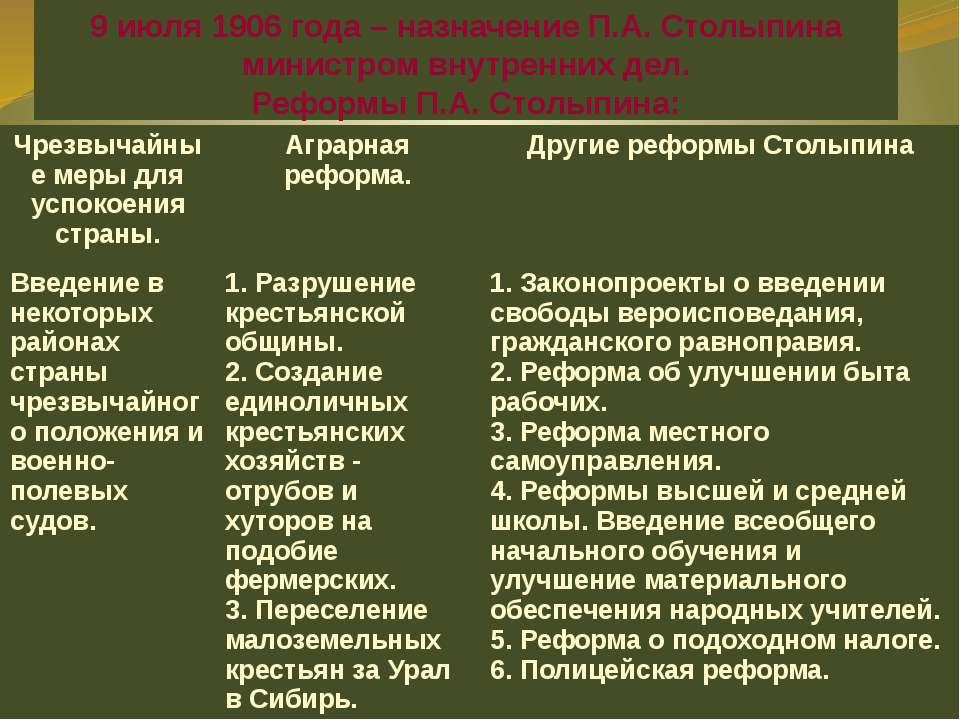 9 июля 1906 года – назначение П.А. Столыпина министром внутренних дел. Реформ...