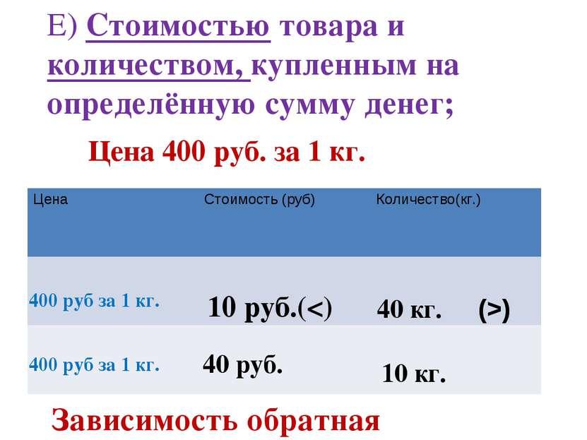 Е) Стоимостью товара и количеством, купленным на определённую сумму денег; Це...