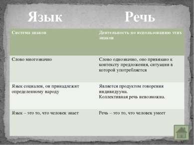 Мы познакомились с определениями языка и речи, проследили их различия и предн...