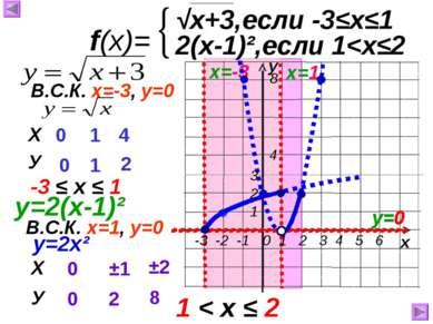 у х f(x)= √x+3,если -3≤х≤1 2(х-1)²,если 1