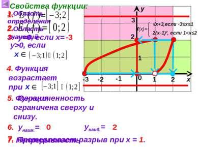 Функция возрастает при Функция ограничена сверху и снизу. 1 х у 0 Свойства фу...