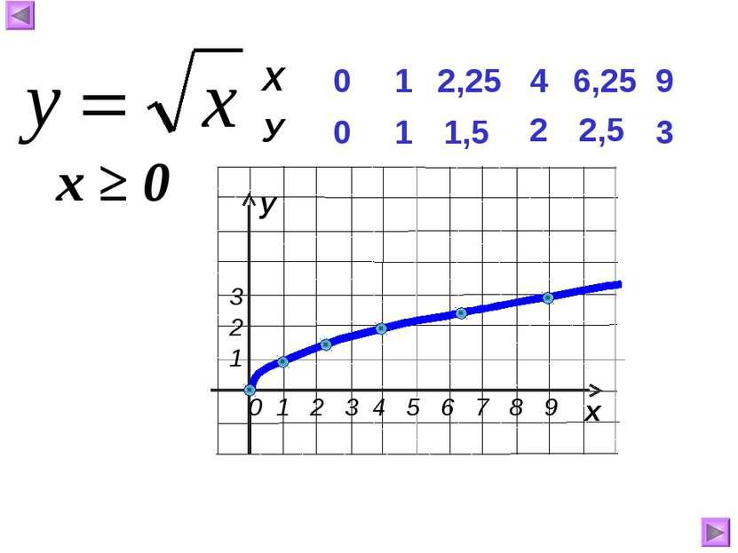 0 0 1 1 4 2 6,25 2,5 9 3 2,25 1,5 х ≥ 0 Х У