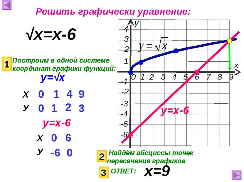 у=√х √х=х-6 Построим в одной системе координат графики функций: у=х-6 1 0 -6 ...