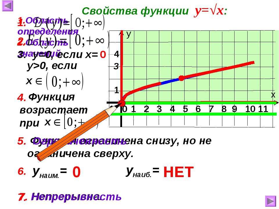 7. Непрерывна. Функция возрастает при Функция ограничена снизу, но не огранич...