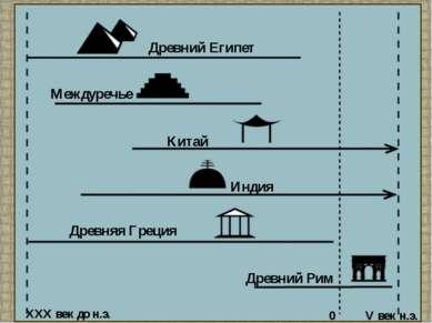 Древний Египет Междуречье Китай Индия Древняя Греция Древний Рим XXX век до н...