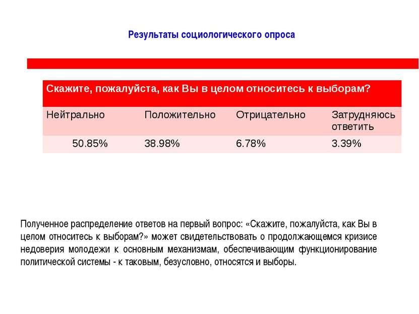 Результаты социологического опроса Полученное распределение ответов на первый...