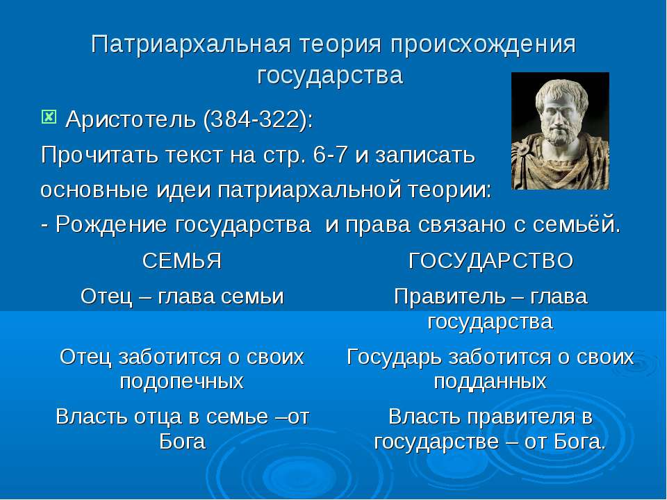 Патриархальная теория происхождения государства Аристотель (384-322): Прочита...
