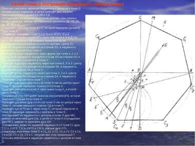 Схема точного построения правильного семиугольника   Проводят циркулем зада...