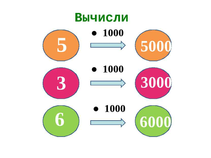 Вычисли ● 1000 ● 1000 ● 1000 6 3 5 5000 3000 6000