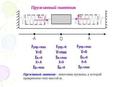 Пружинный маятник Пружинный маятник - невесомая пружина, к которой прикреплен...