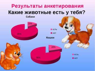 Результаты анкетирования Какие животные есть у тебя?