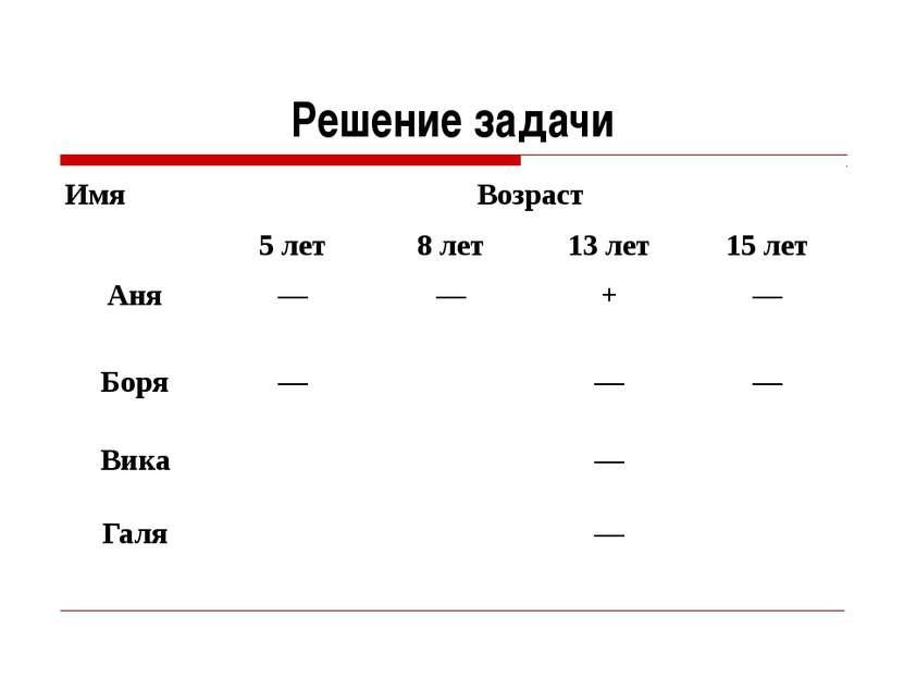 Решение задачи Имя Возраст 5 лет 8 лет 13 лет 15 лет Аня –– –– + –– Боря –– –...