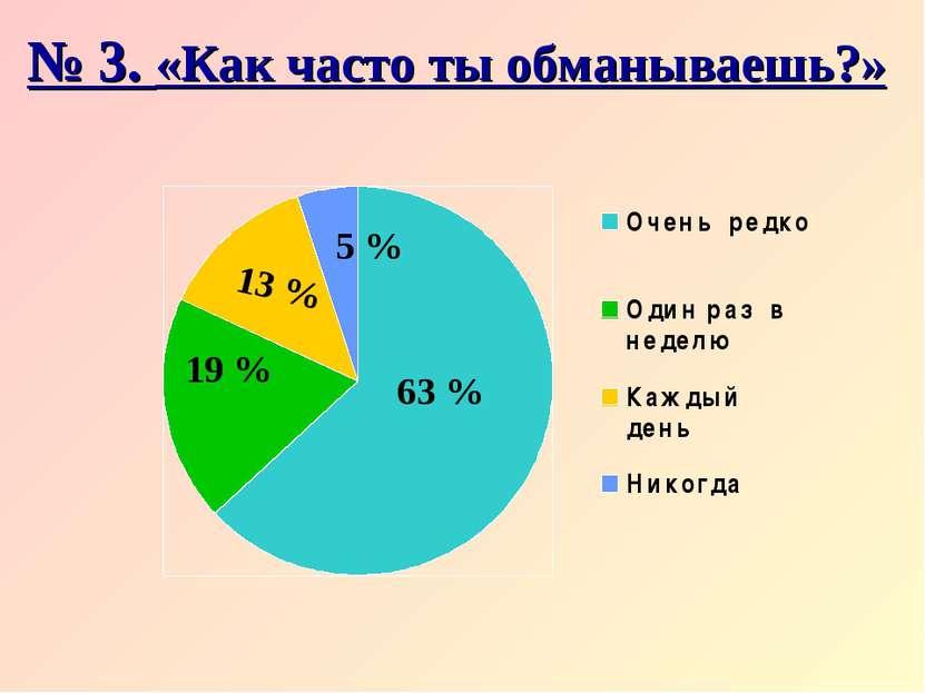 № 3. «Как часто ты обманываешь?» 63 % 19 % 13 % 5 %