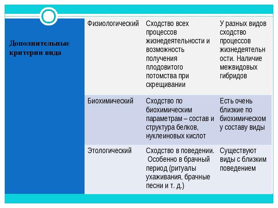 Дополнительные критерии вида Физиологический Сходство всех процессов жизнедея...