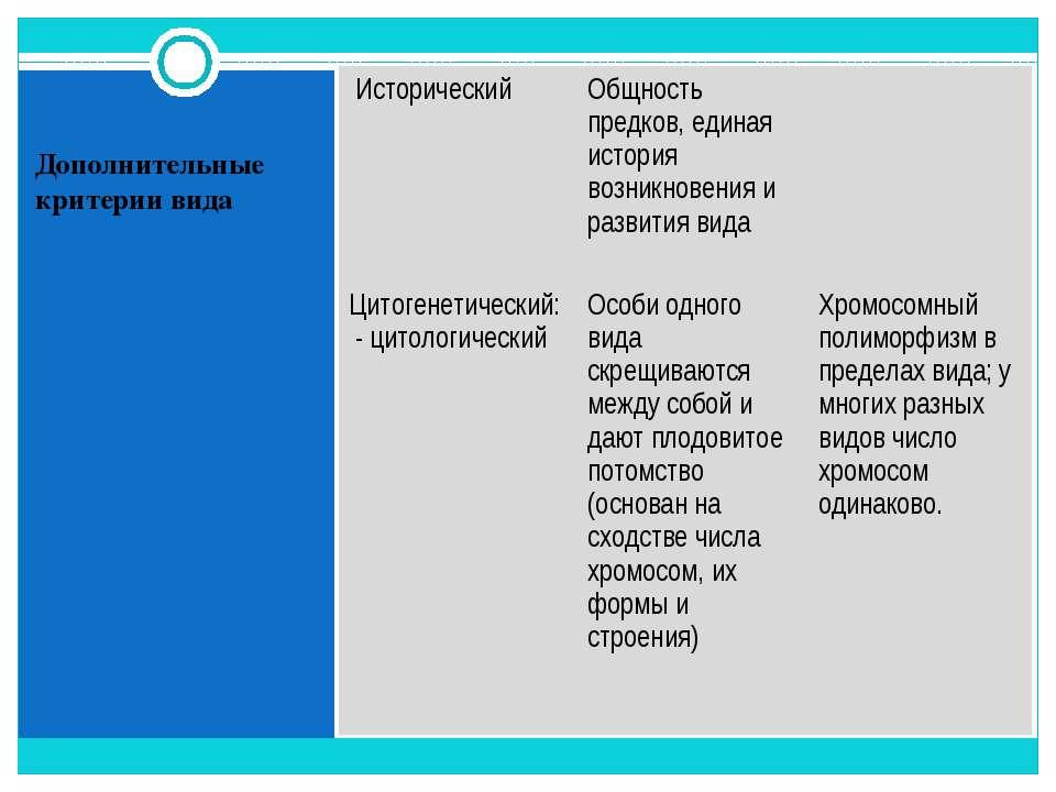 Дополнительные критерии вида Исторический Общность предков, единая история во...