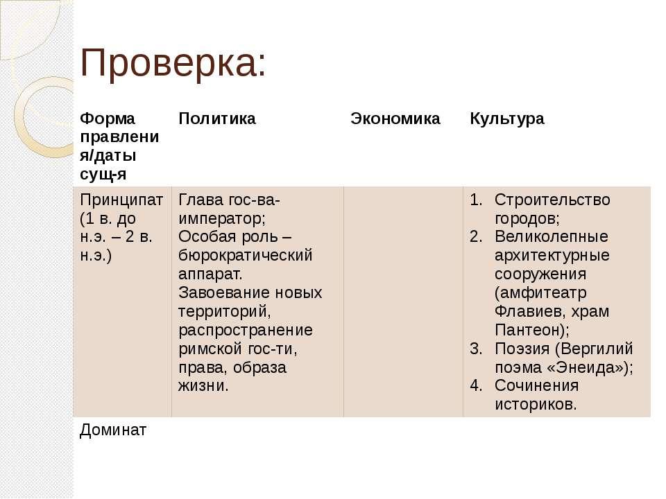Проверка: Форма правления/датысущ-я Политика Экономика Культура Принципат (1 ...